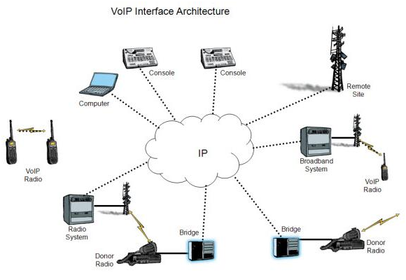 6 things to consider when planning a VoIP system