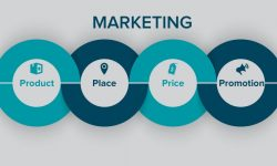 4 Ps Of Online Marketing